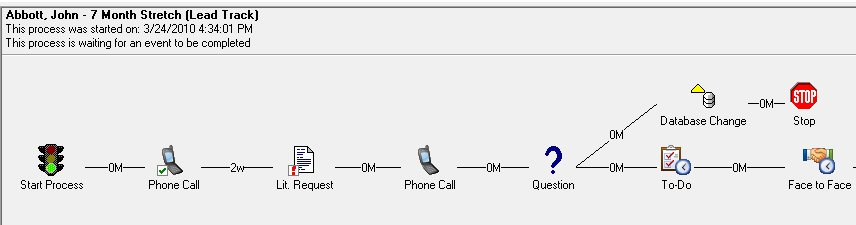 CRM Contact Process View